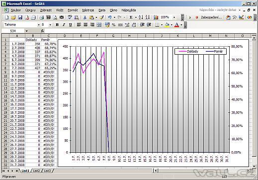 Potlačení nuly a chyby v grafu
